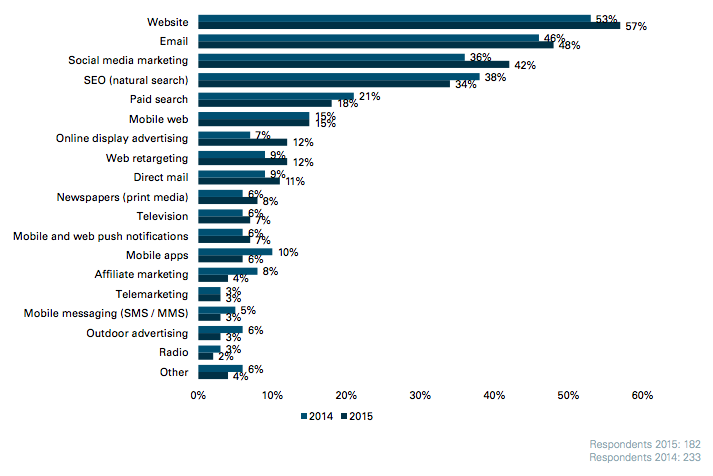 email once again voted a top marketing channel directiq emailwhich three marketing channels are the biggest priorities for your organisation over the next year?