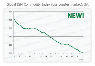 Global ISM Commodity Index