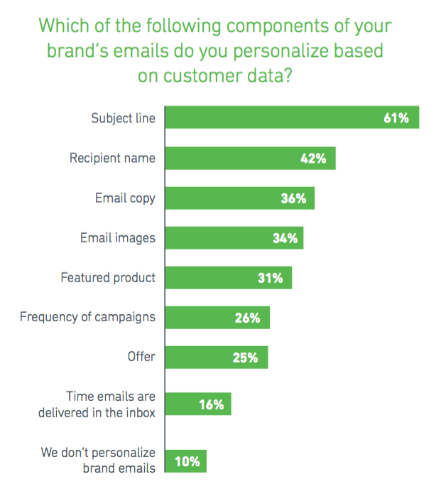 Wich of the following components of your brand's emails do you personalize based on customer data