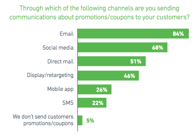 Through which of the following channels are you sending communications about promotions/coupons to your customers?