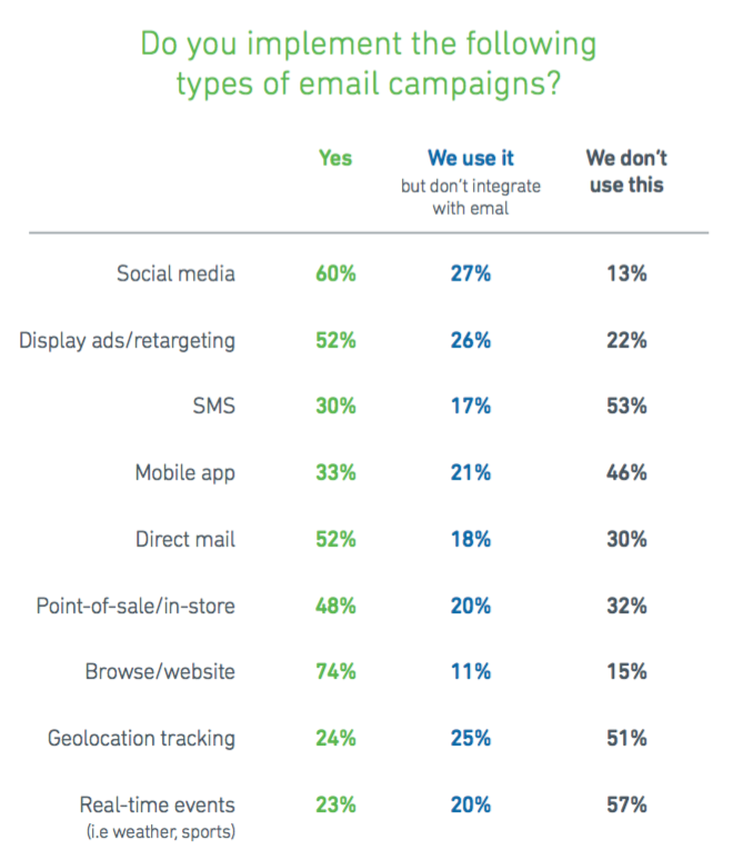 Do you implement the following types of email campaigns?