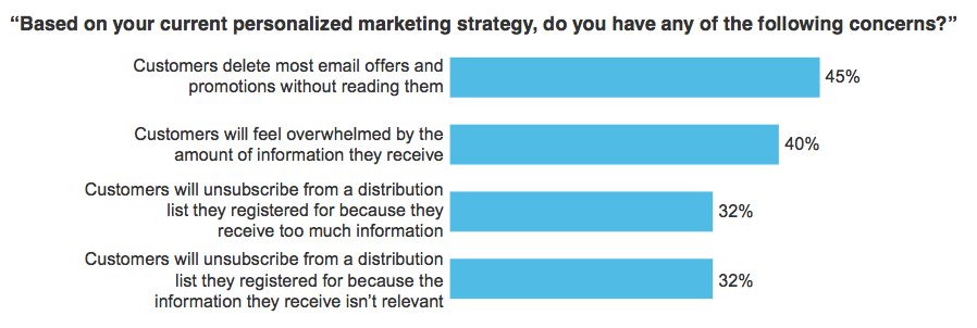 Based on your current personalized marketing strategy, do you have any the following concerns