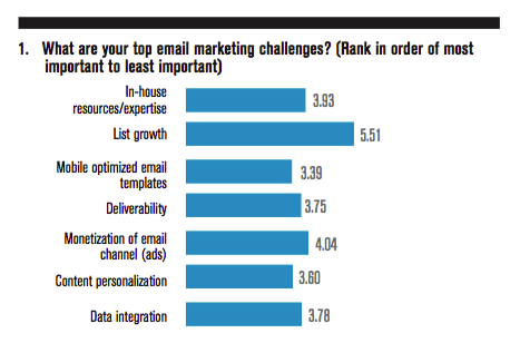 What are your top email marketing challenges?