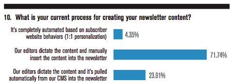 What is your current process for creating your newsletter content?