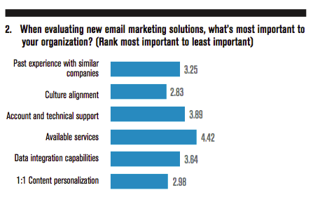 When evaluating new email marketing solutions, what's most important to your organization?