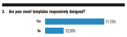 Are your email templates responsively designed?