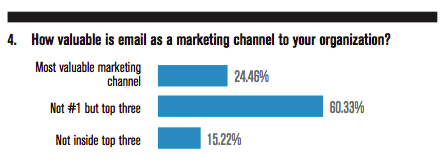 How valuable is email as a marketing channel to your organization?