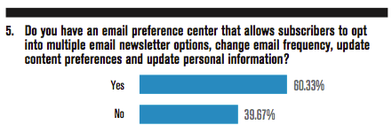 Do you have an email preference center that allows subscribers to opt into multiple email newsletter options, change email frequency, update content preferences and update personal information?