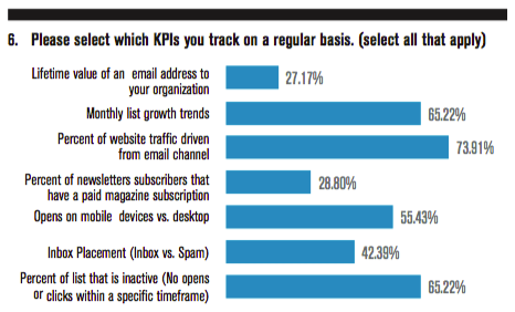 Please select which KPIs you track on a regular basis