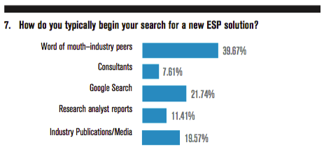 How do you typically begin your search for a new ESP solution?