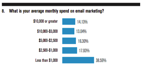 What is your average monthly spend on email marketing?
