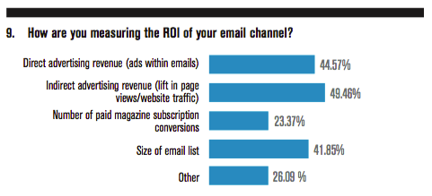 How are you measuring the ROI of your email channel?