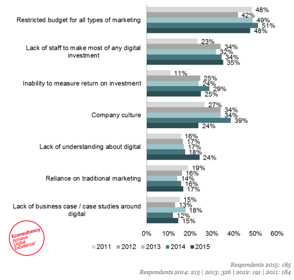 What prevents Marketers from spending more on Digital?