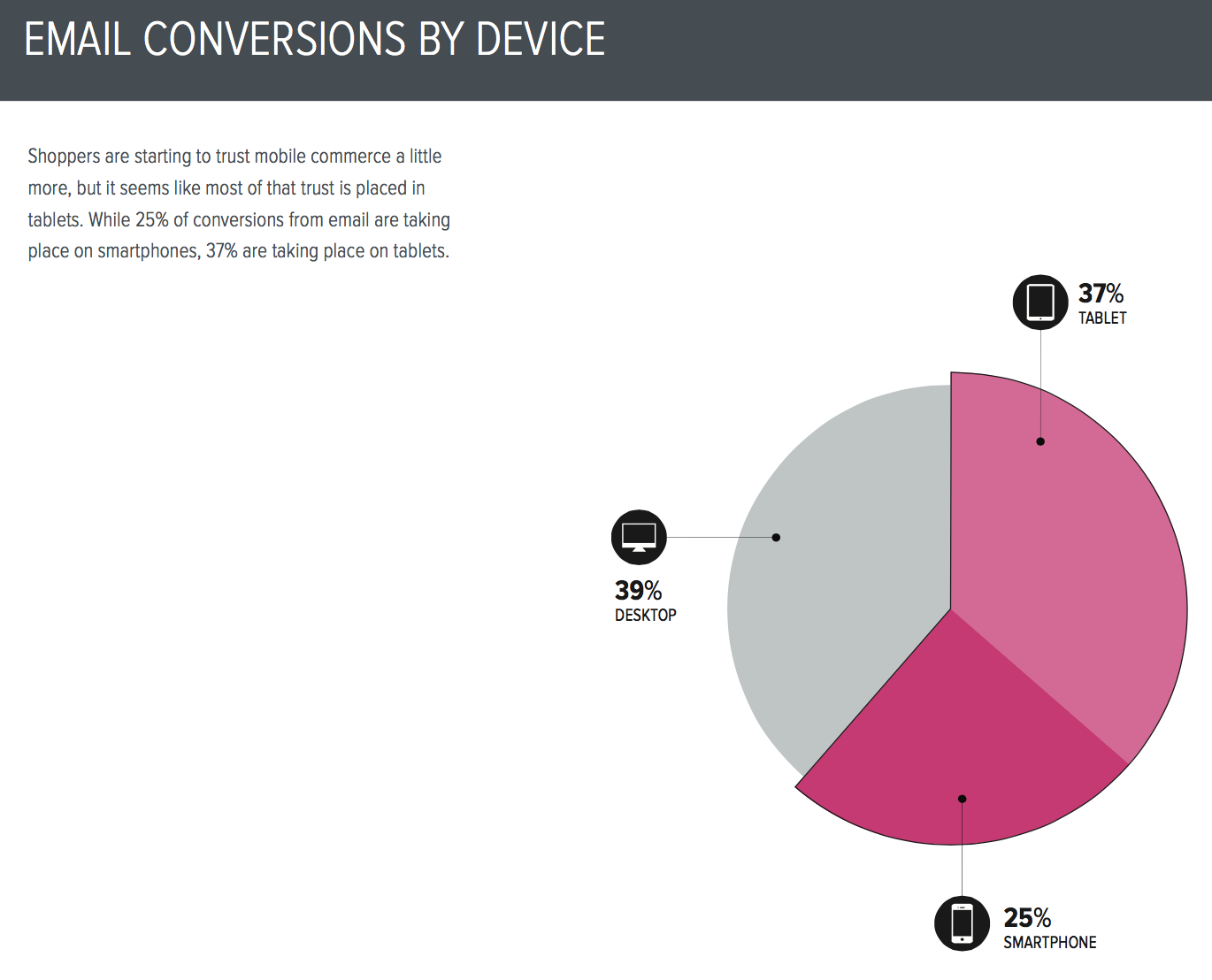 Email conversions by device