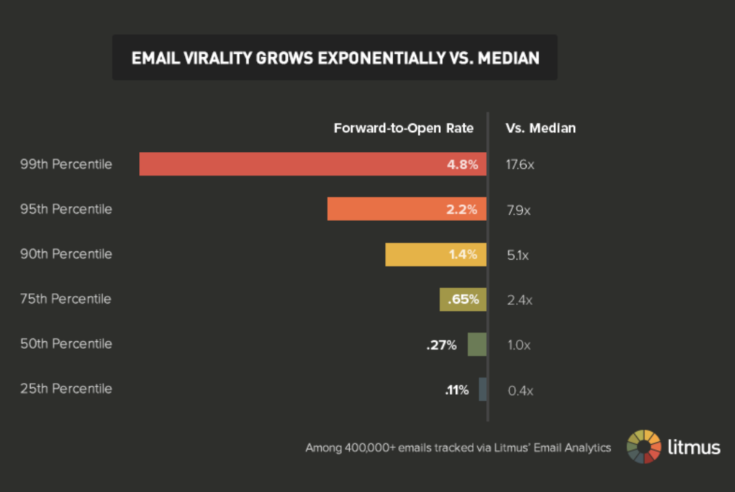 Email viralty grows exponentially vs. median