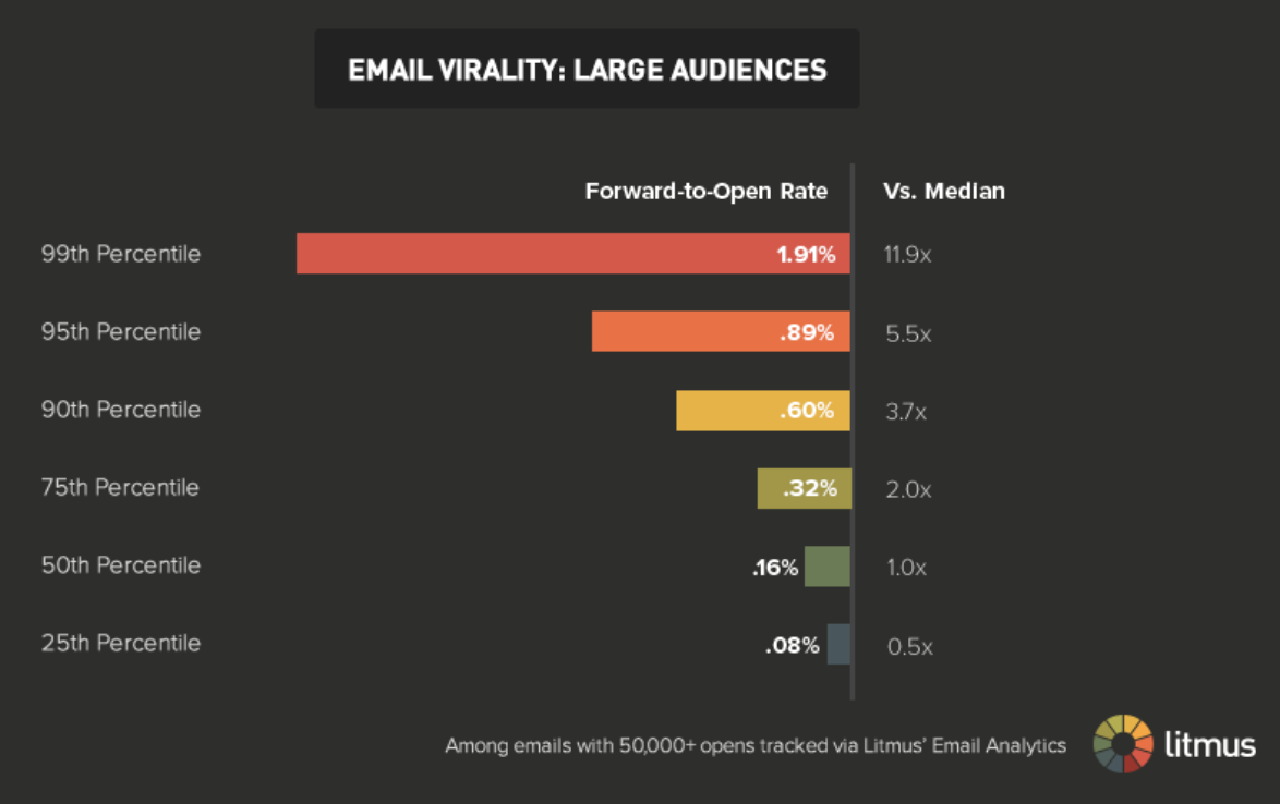Email virality: Large audiences