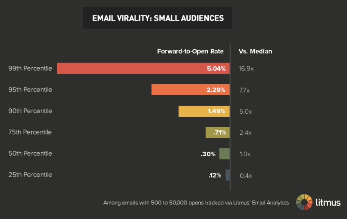 Email virality: Small audiences