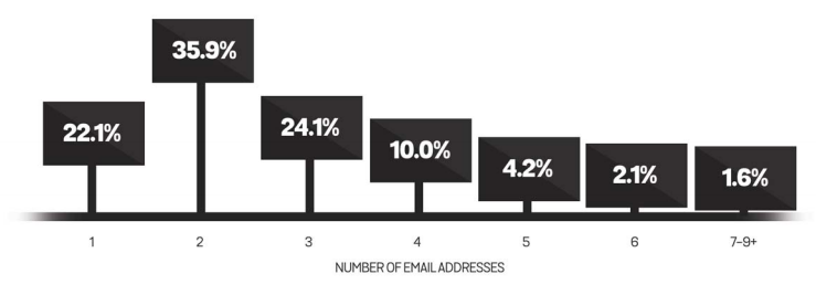 The average amount of email addresses that consumers have