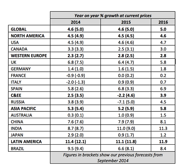 Year on year % growth at current prices, by country
