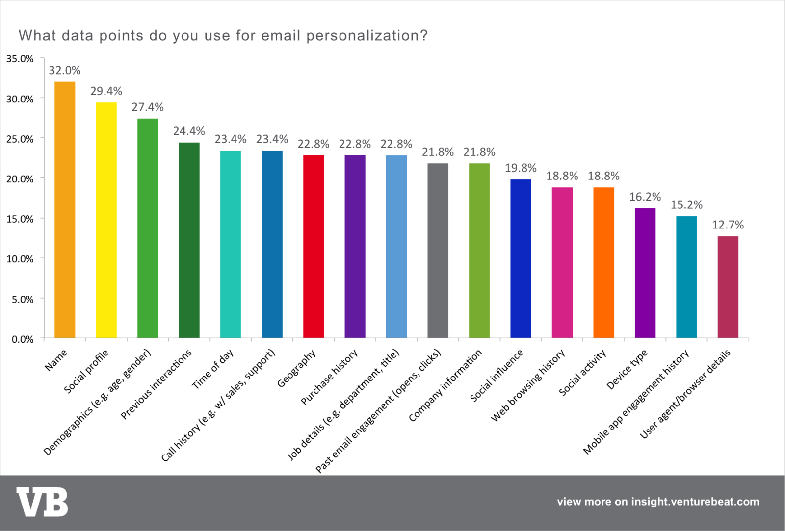 What data points do you use for email personalization?