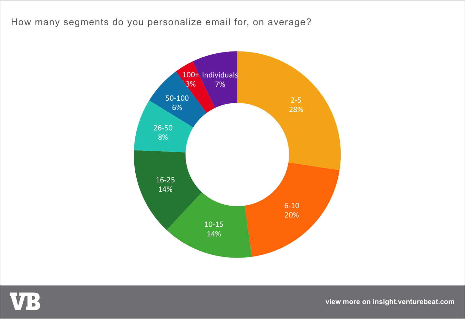 How many segments do you personalize email for, on average?