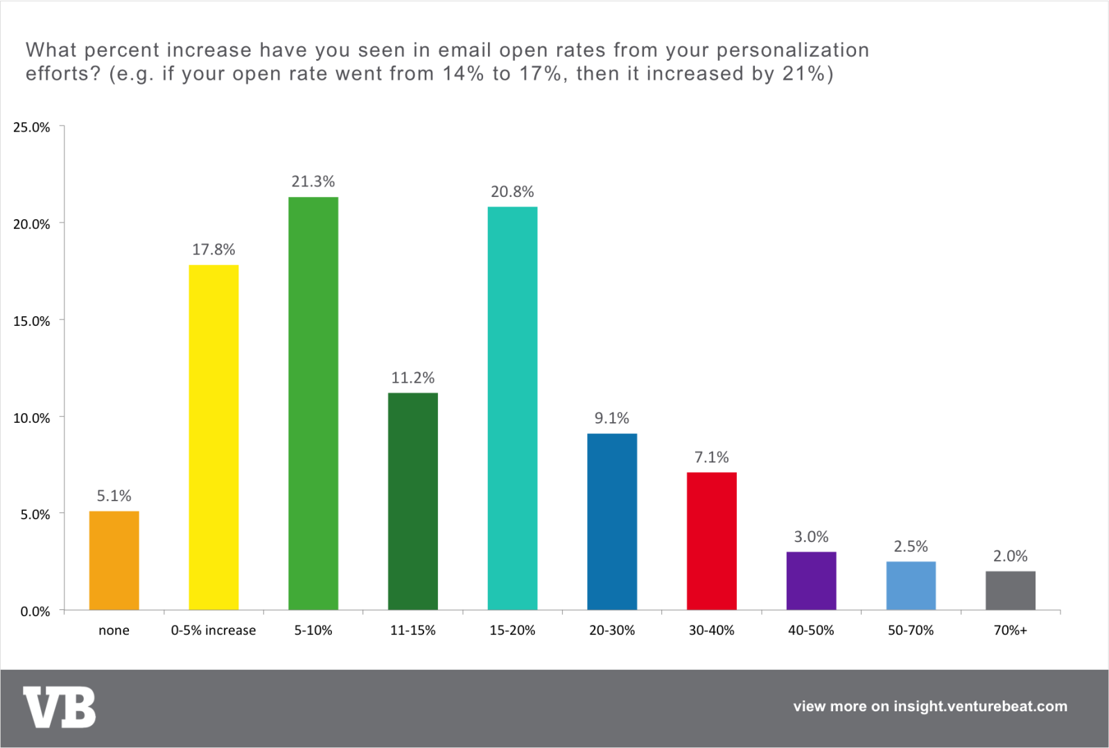 What percent increase have you seen in email open rates from your personalization efforts?