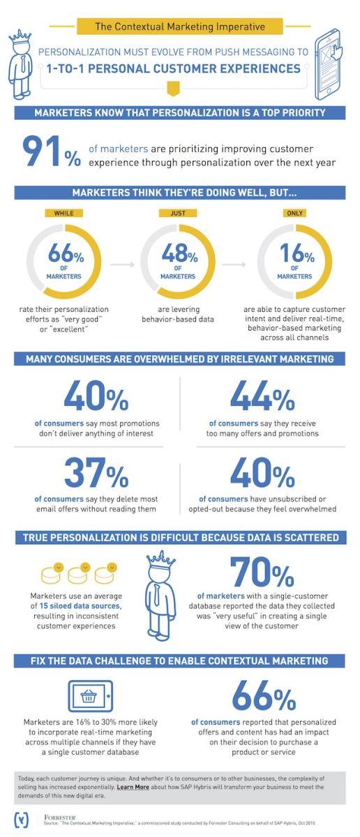 The Contextual Marketing Imperative