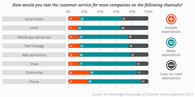 How would you rate the customer service for most companies on the following channels?